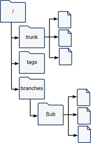 SVN Sub Branch Layout