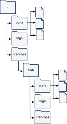 SVN Sub Branch With Standard Layout
